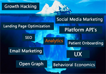Growth Hacking Your Dental Practice... The Evolution of Dental Marketing