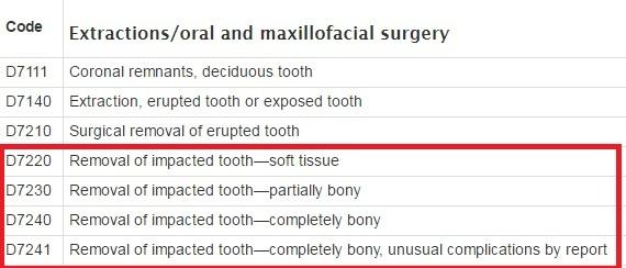 Dental Codes for Impacted Teeth