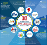 7 Dental Internet Marketing Questions To Ask Your Agency