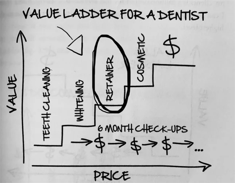 How to Generate More Revenue From Your Practice