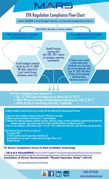Understanding Amalgam Separator Compliance