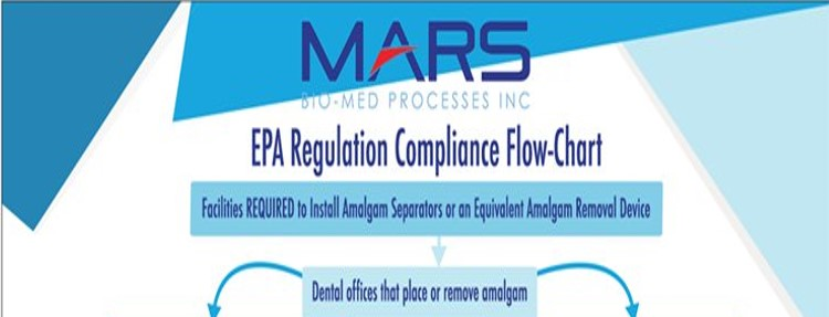 Reviewing M.A.R.S' EPA Regulation Flowchart – Who is Exempt?
