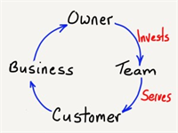 How to get your TEAM to Over Deliver