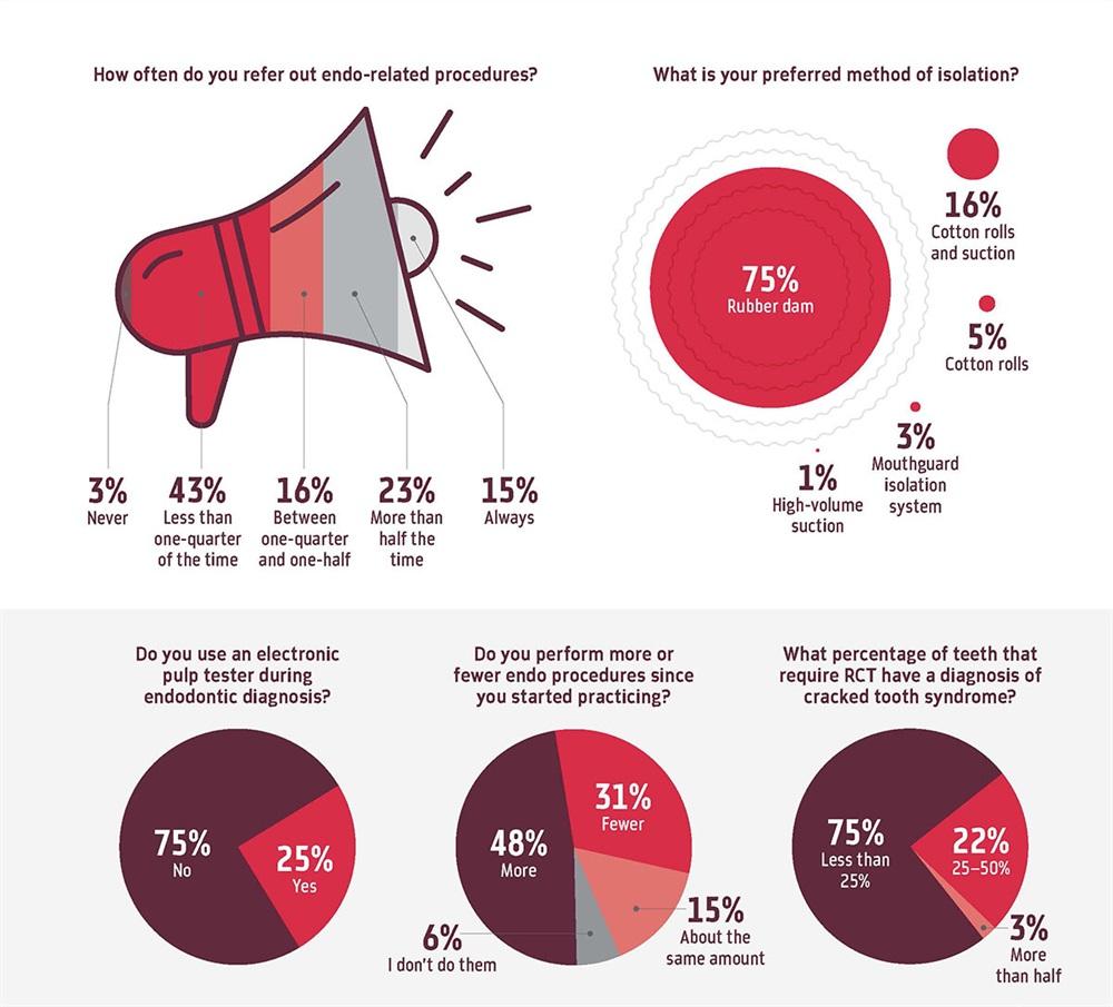 Poll: Endodontics