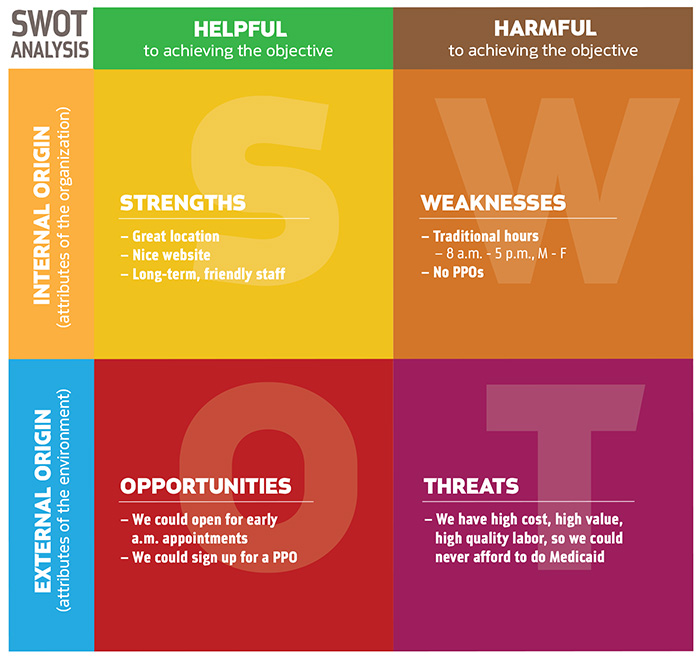 credit union swot analysis Swot analysis solutions for developing the banking business based on relationships between the banks indicators mihai aristotel ungureanu, accounting and finance department.