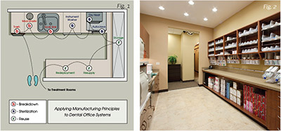 Eight essential elements of an ideal dental office design for Ideal office layout