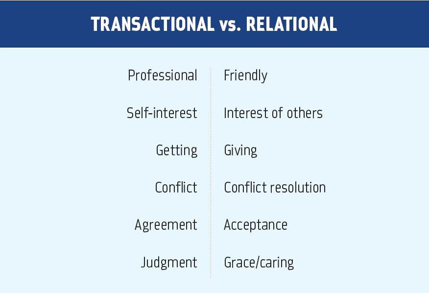 Transactional vs Relational chart