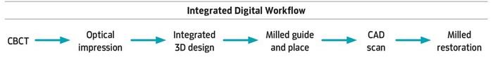 The Digital Age: Dental Implant Technology