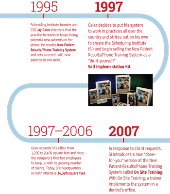 Corporate Profile: See a Need, Meet a Need A look at the Scheduling Institute's 20-year history of creating solutions in the dental industry.