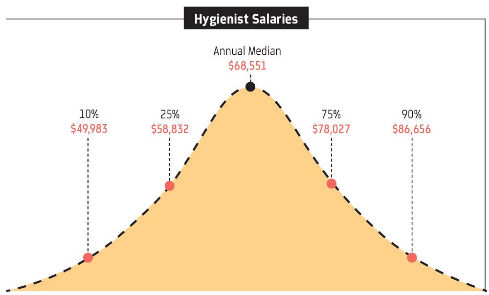 Hygienist Salaries Graph