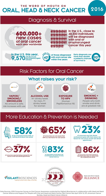 National Oral Cancer Awareness Survey Reveals Shocking Statistics