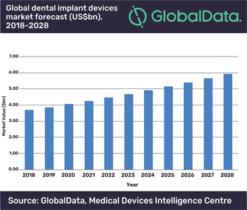 Dental Implants Market Projected to Reach $5.9 Billion by 2028