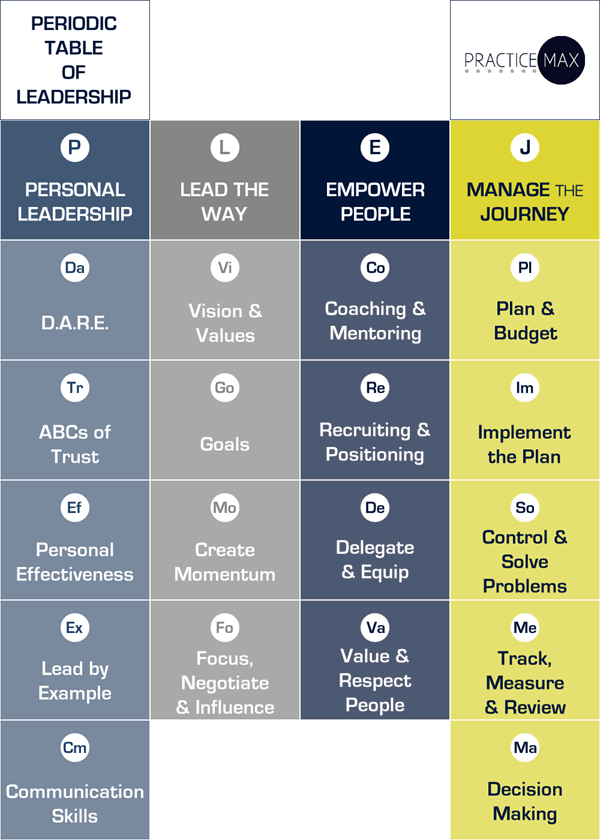 Periodic table of leadership